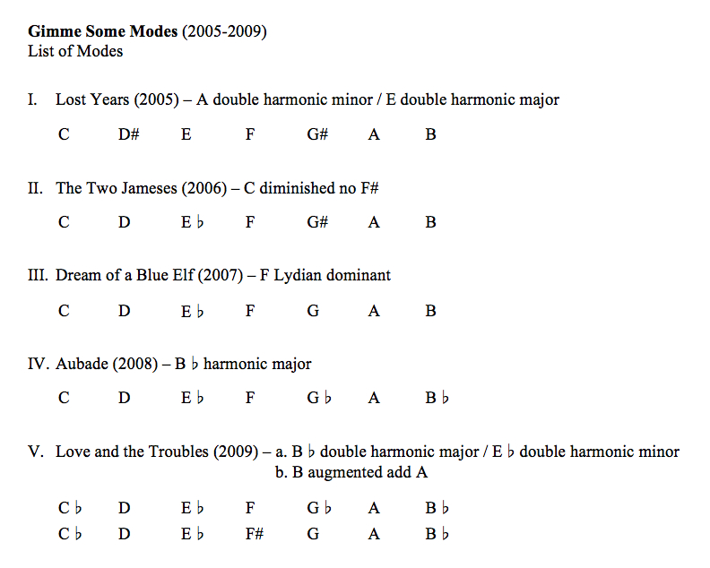 Gimme Some Modes - List of Modes